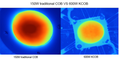 150W traditional COB VS 600W KCOB.jpg